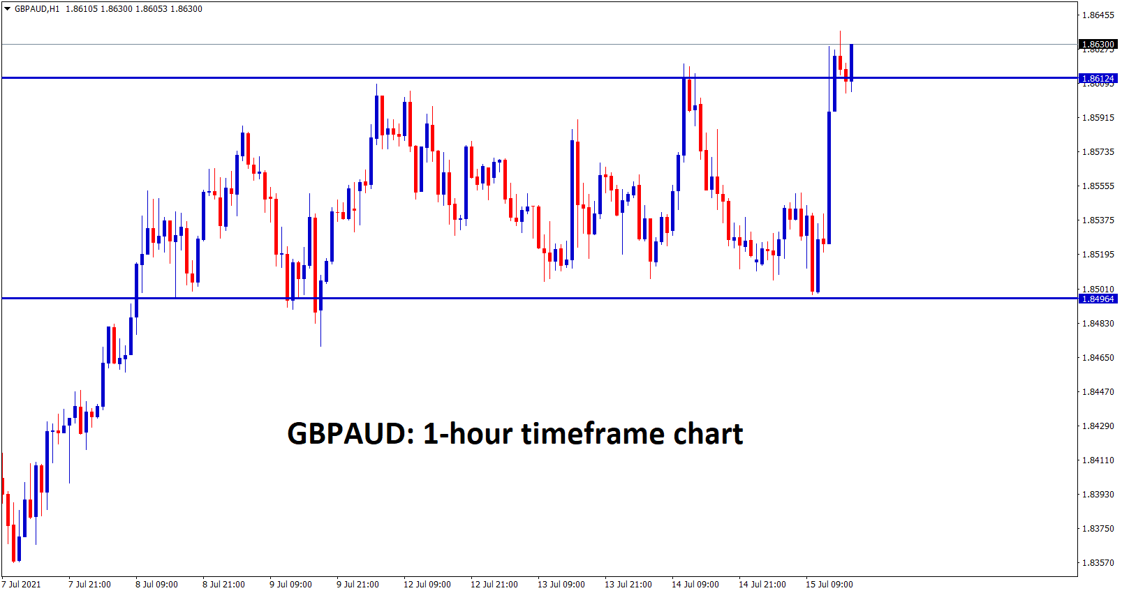 GBPAUD is consolidating between specific price ranges for a long time wait for a strong breakout from this consolidation zone