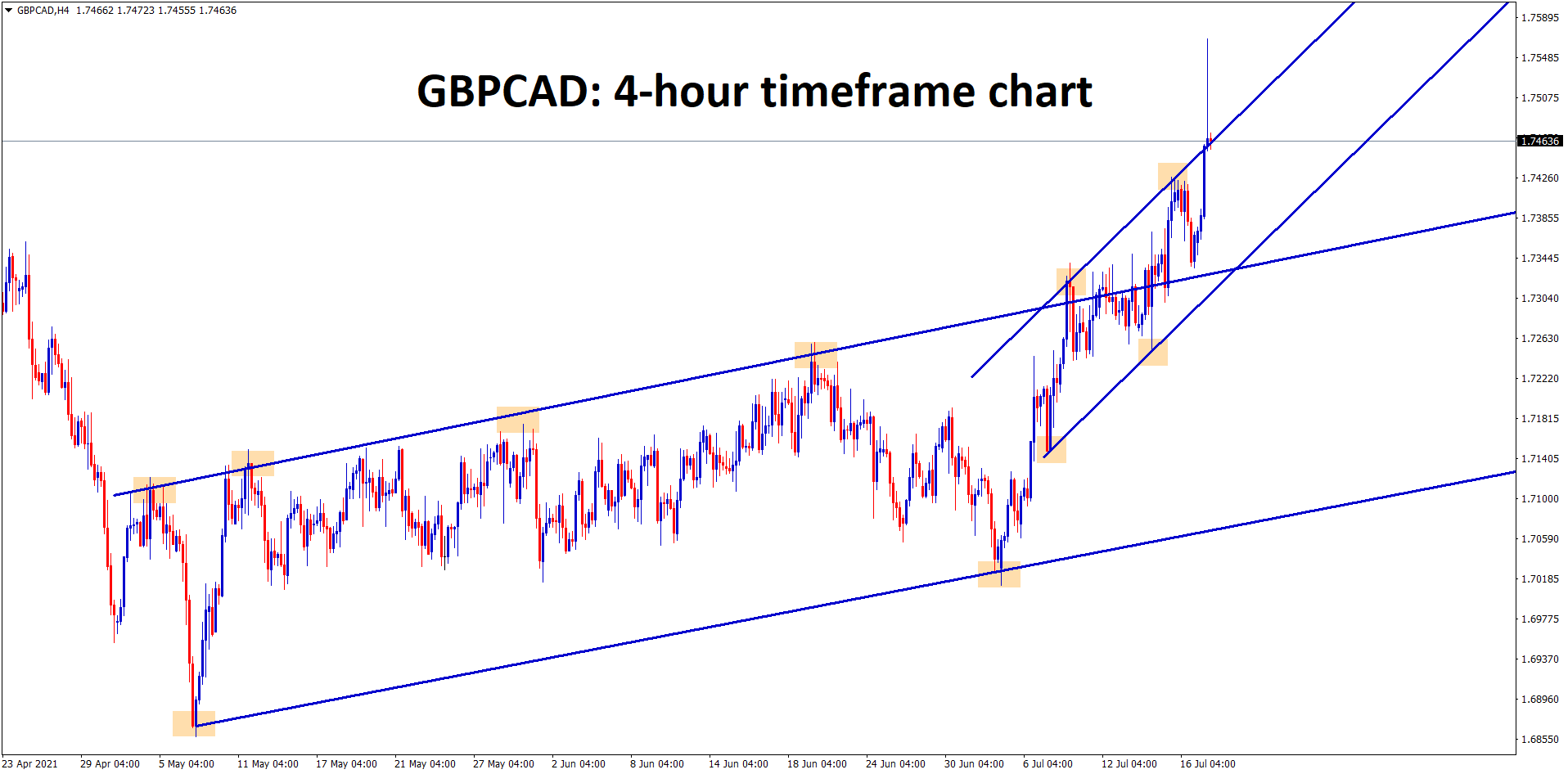 GBPCAD has broken the higher high level of the Uptrend line and Starts to rise up continuously breaking the minor ascending channel too