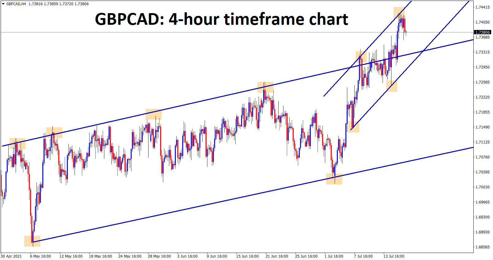 GBPCAD has broken the top level of the Uptrend line and now starts to move between the minor ascending channel