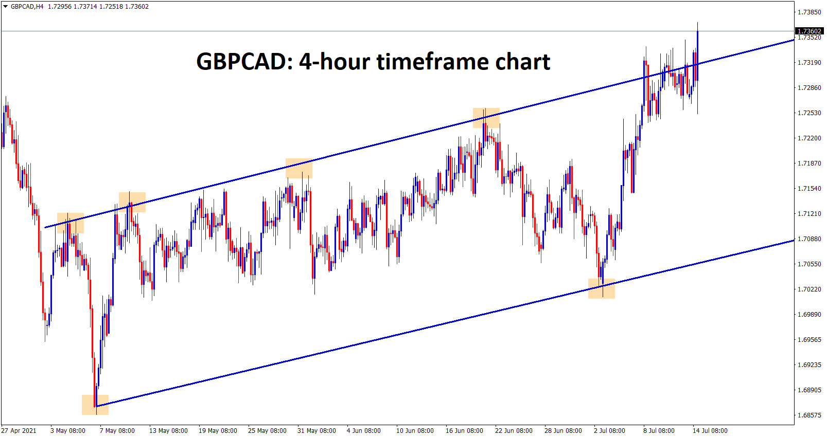 GBPCAD is consolidating at the higher highs zone wait for the confirmation of breakout or reversal.