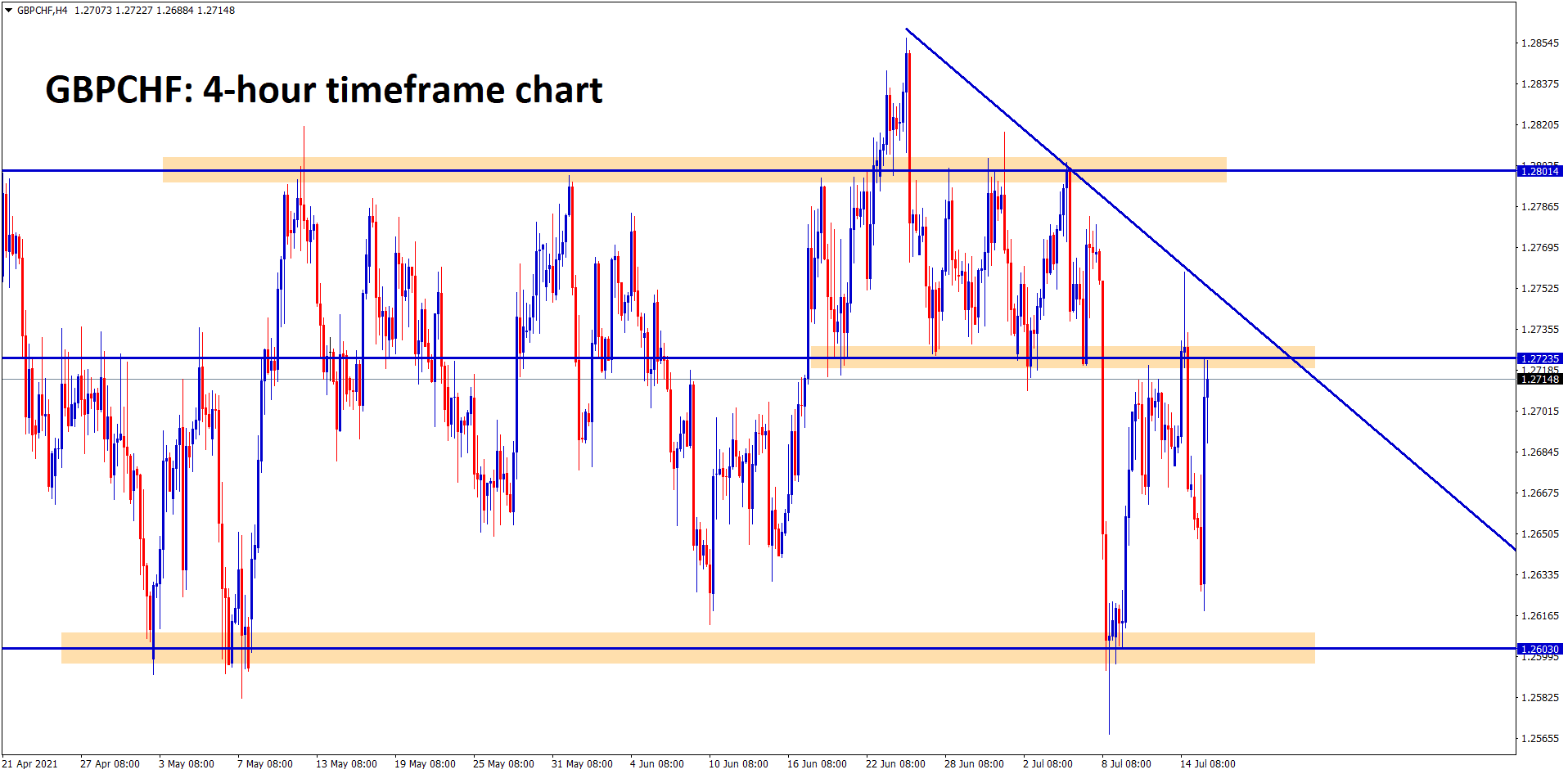 GBPCHF bounces back again to the recent resistance level for the second time This pair is mostly ranging at the moment