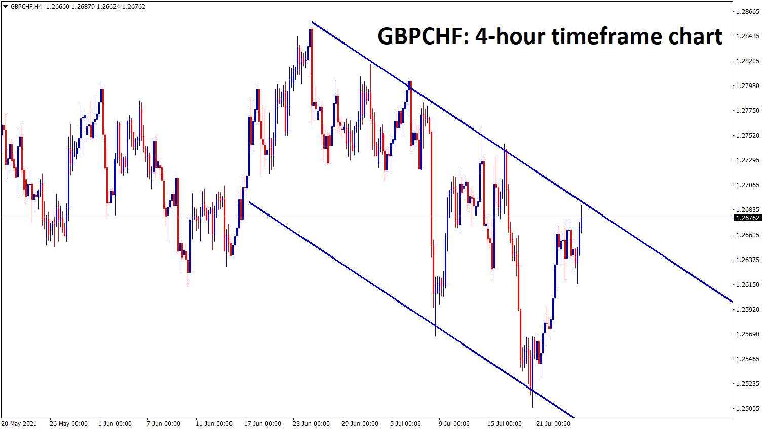GBPCHF is at the lower high of the descending channel range wait for breakout or reversal