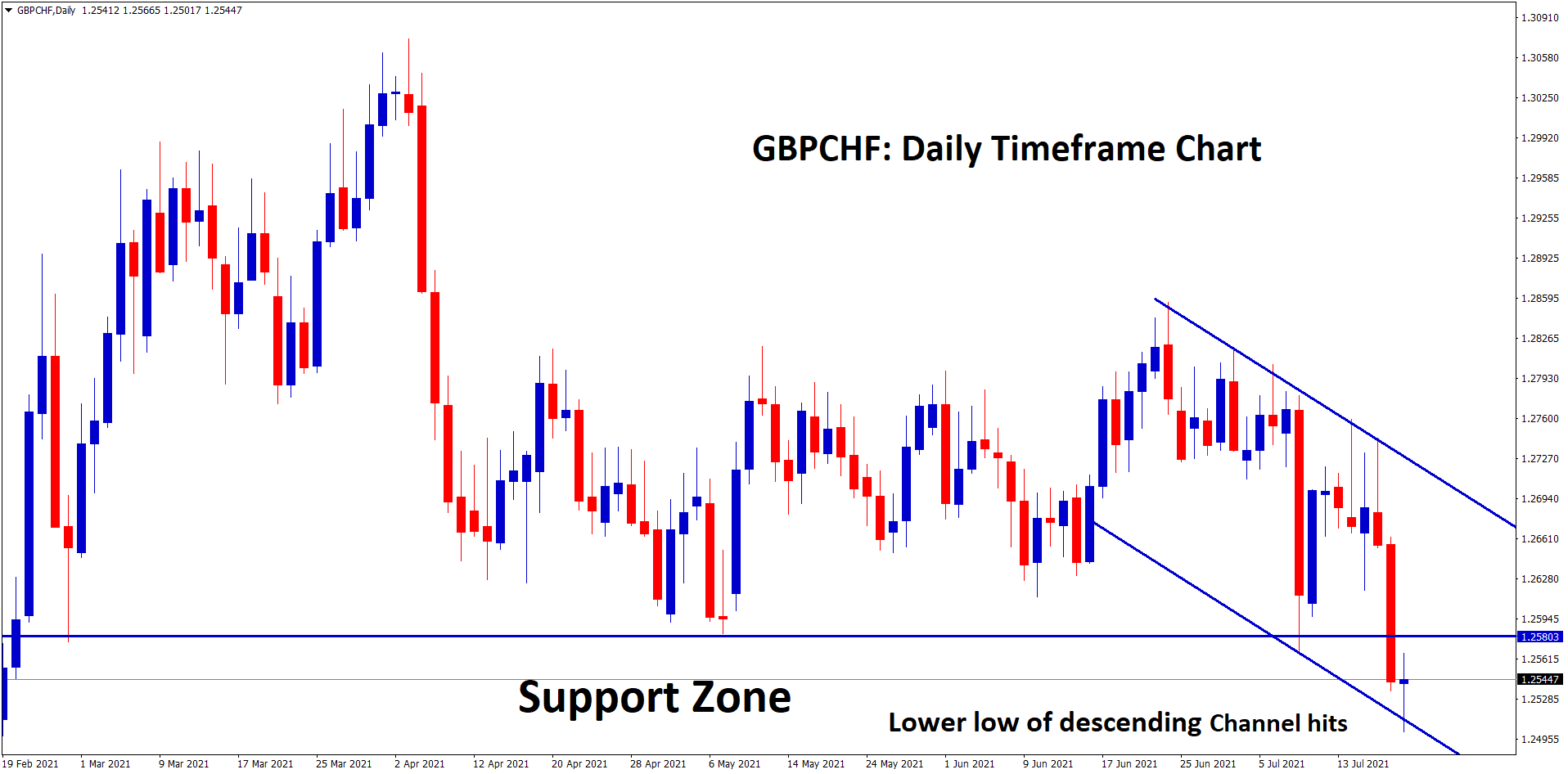 GBPCHF is at the support zone and lower low level of descending channel hits