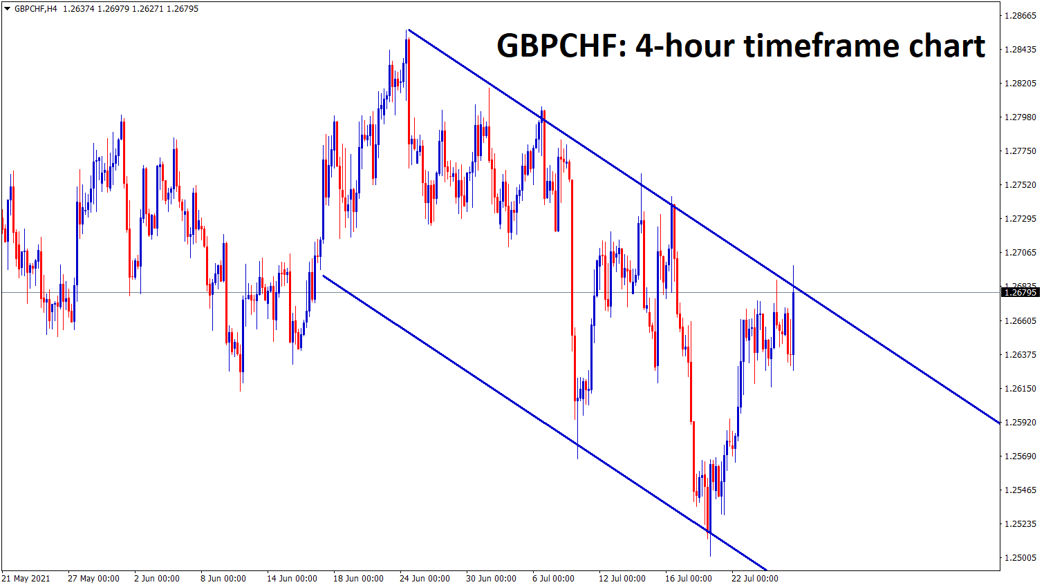 GBPCHF is moving in a descending channel wait for the breakout or reversal confirmation