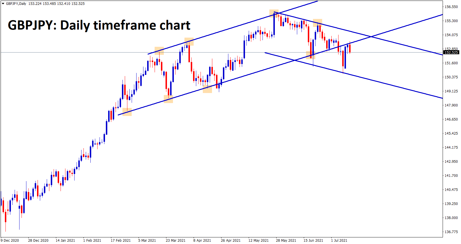 GBPJPY has retested the broken level of uptrend channel line