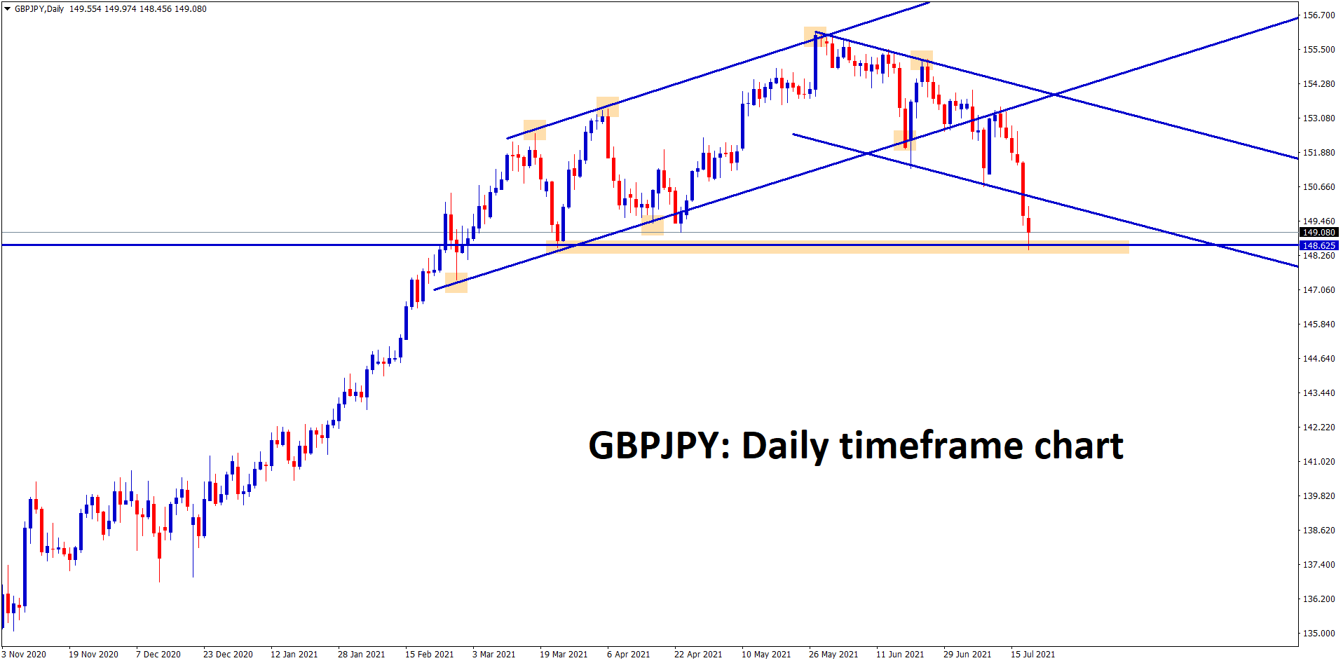 GBPJPY hits the horizontal support zone
