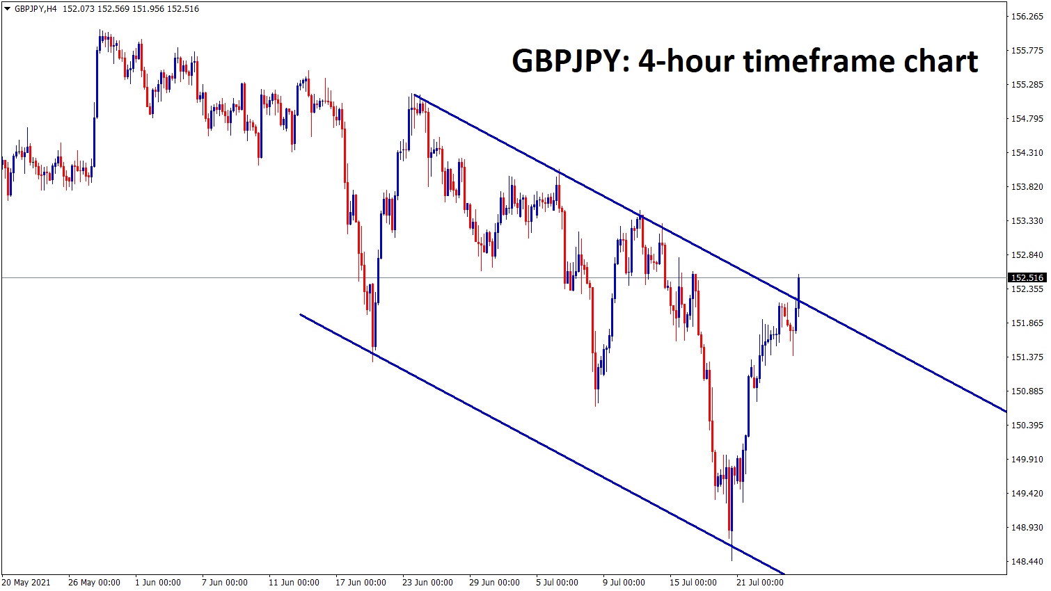 GBPJPY is at the lower high area of the descending channel wait for the confirmation of breakout or reversal
