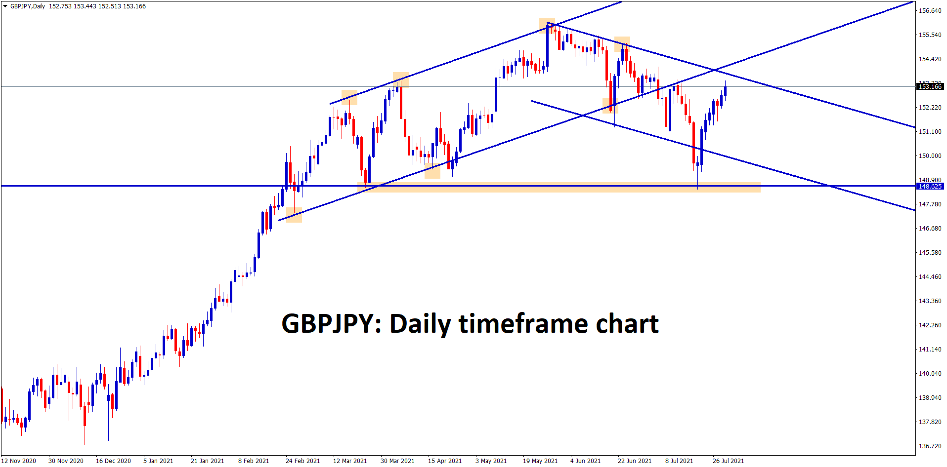 GBPJPY is going to reach the lower high level of descending channel range