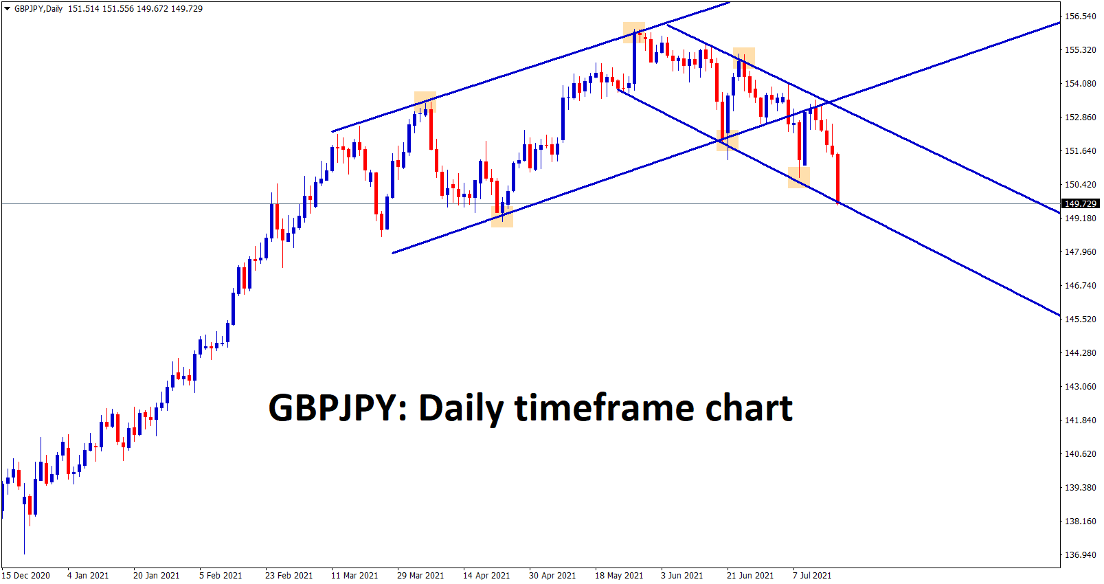GBPJPY is moving in a Descending Channel