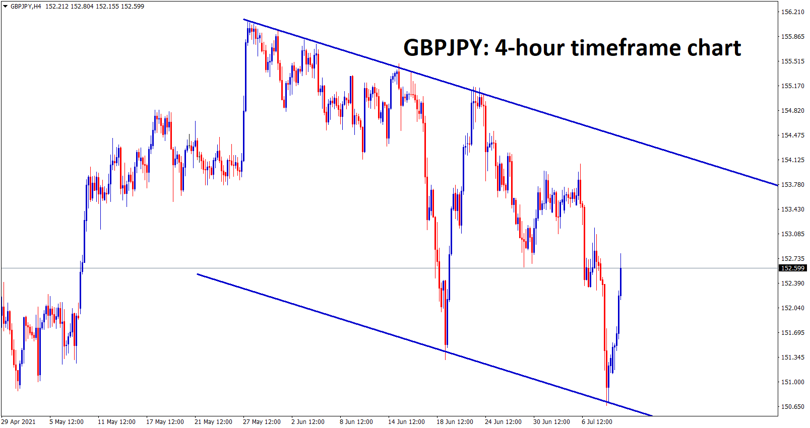 GBPJPY is moving in a downtrend channel ranges