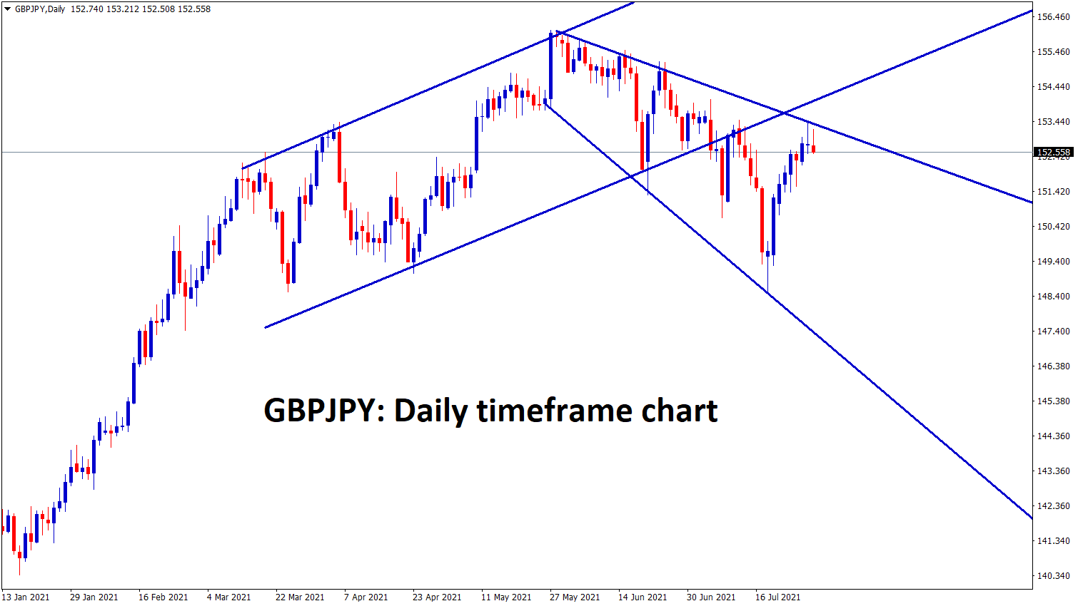 GBPJPY is ranging at the lower high zone of the downtrend line and expanding triangle pattern