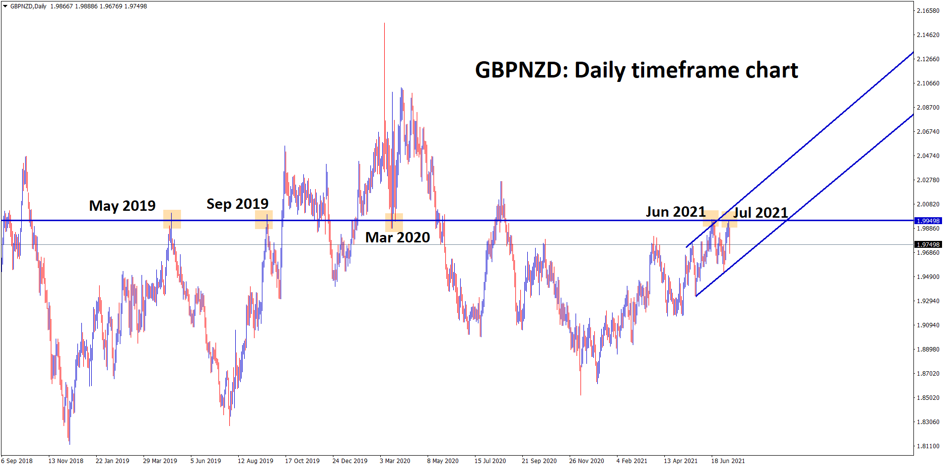 GBPNZD fall down from the strong resistance zone