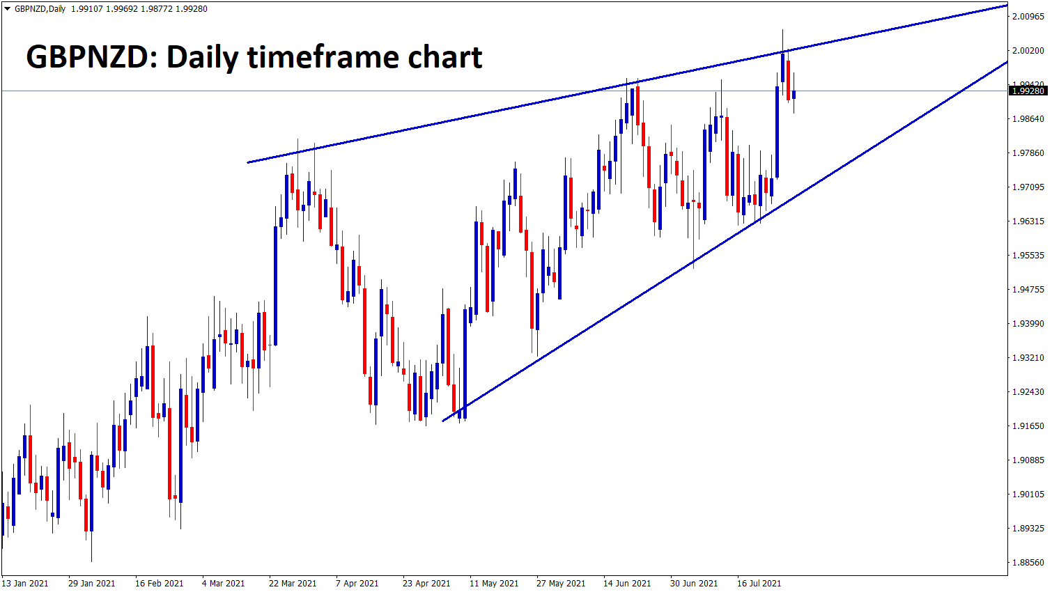 GBPNZD has formed a rising wedge pattern in the d1 timeframe