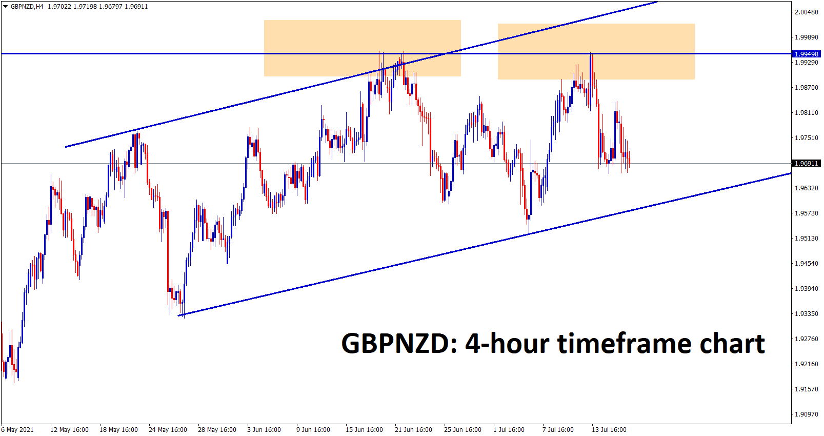 GBPNZD is moving in an Ascending channel the major resistance is highlighted if ti breaks the top it will surge more.