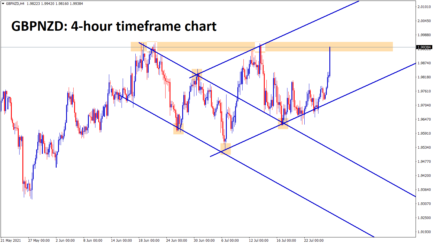 GBPNZD is moving in an uptrend channel range and it reached the resistance level now