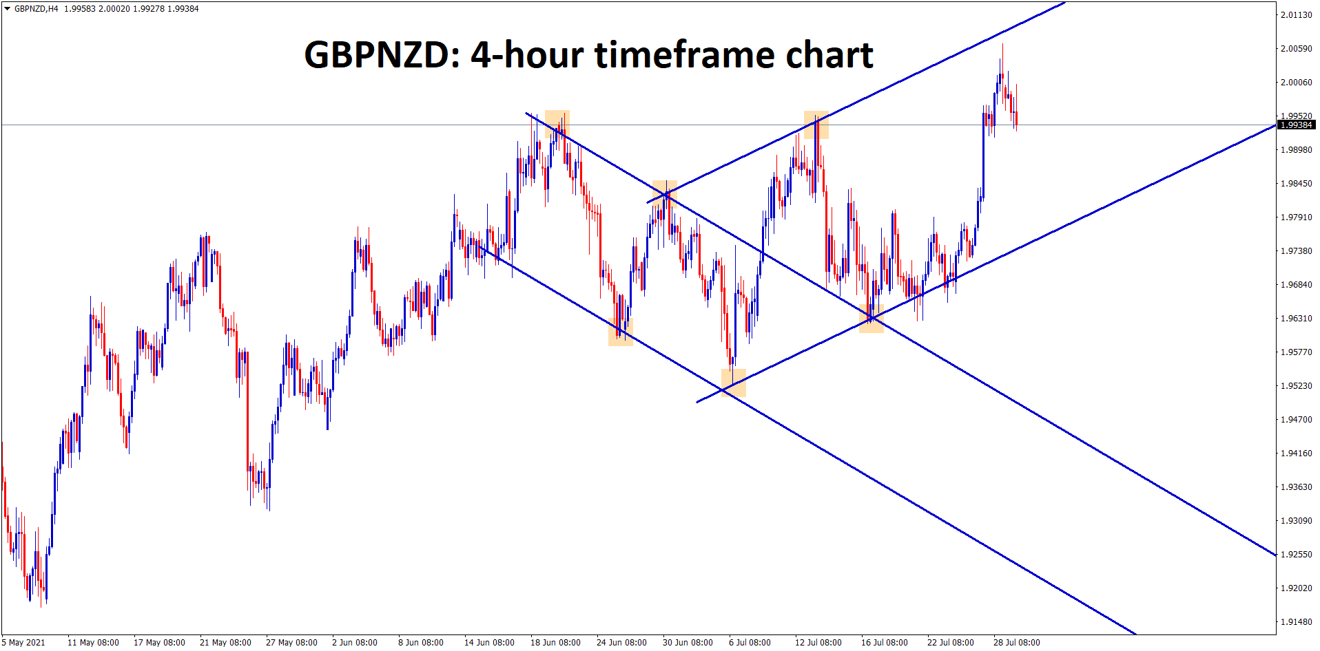 GBPNZD made a small correction from the higher high zone of an Uptrend line