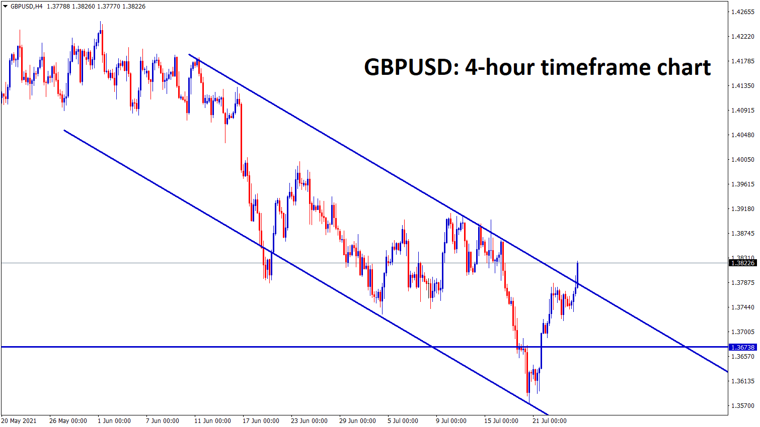 GBPUSD has bounced back from the major higher timeframe support 1.36 now its trying to break the top of the minor downtrend line