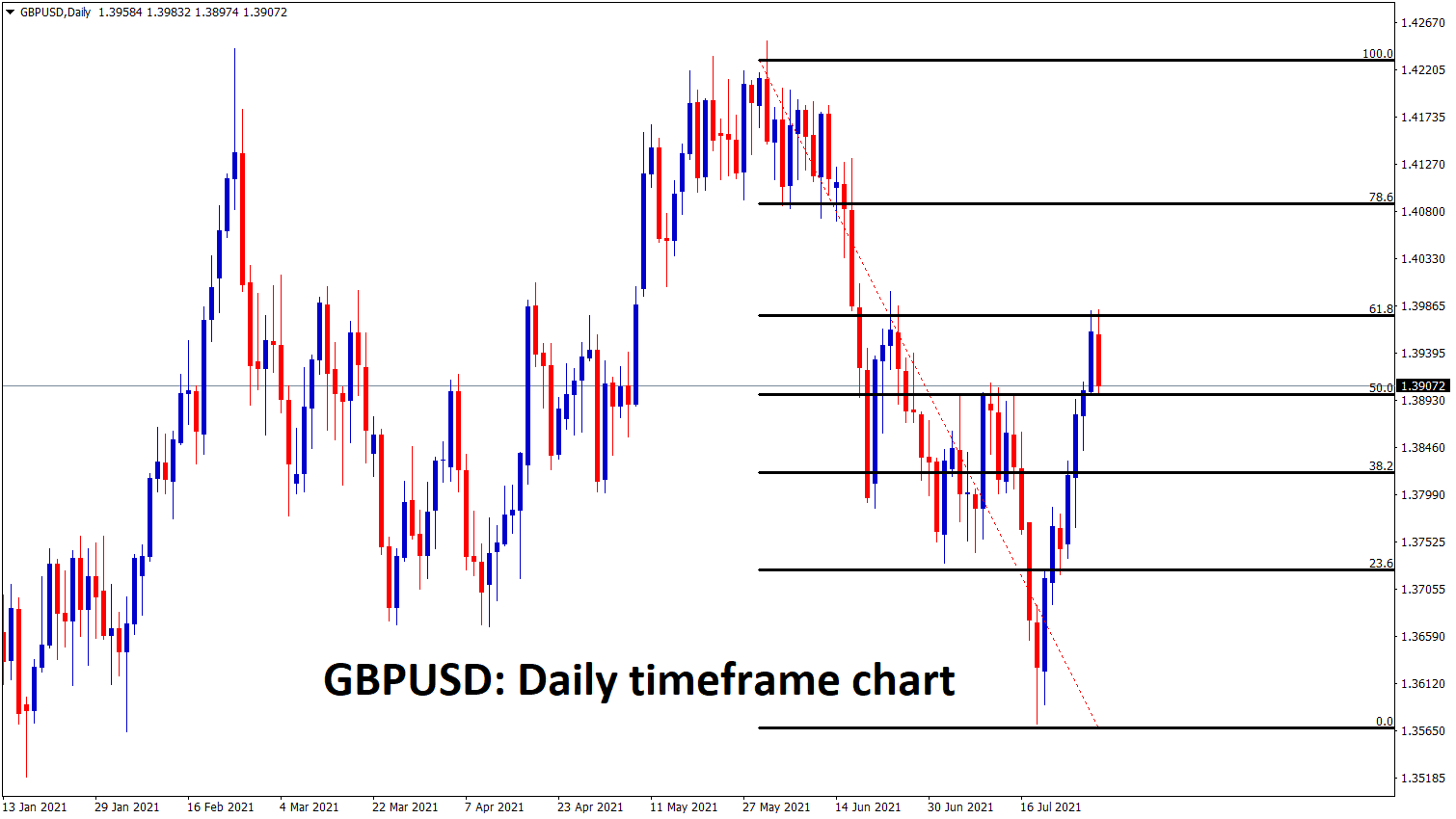 GBPUSD has made a correction from 61 to 50 in the daily timeframe