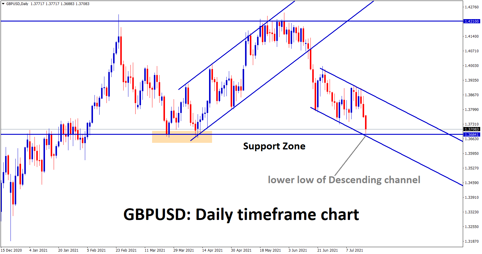 GBPUSD hits the support zone and also the lower low zone of the minor descending channel