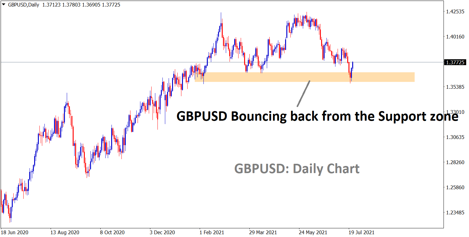 GBPUSD is bouncing back from the support zone