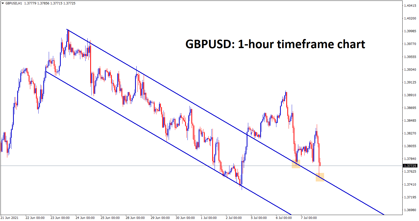 GBPUSD is falling down continuously with sellers pressure retesting happened twice at the recently broken channel level.