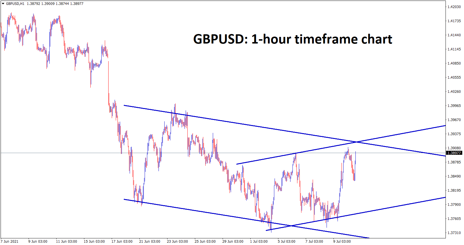GBPUSD is moving between the channel ranges in the hourly chart