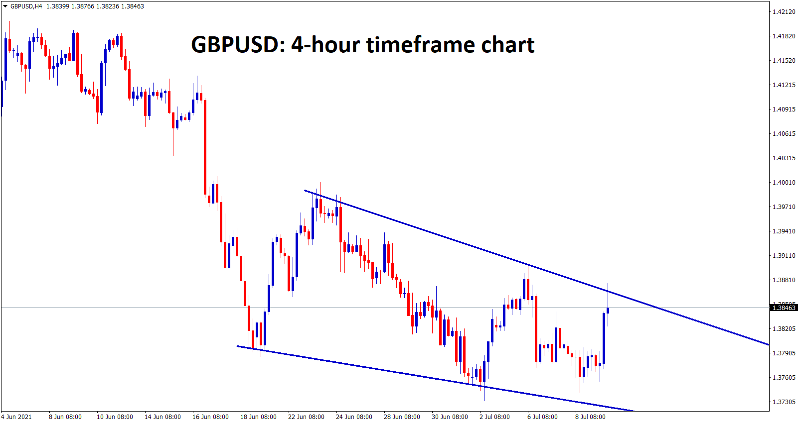 GBPUSD is moving downtrend forming a falling wedge