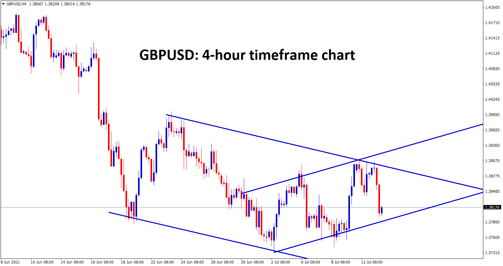 GBPUSD is moving in a channel ranges