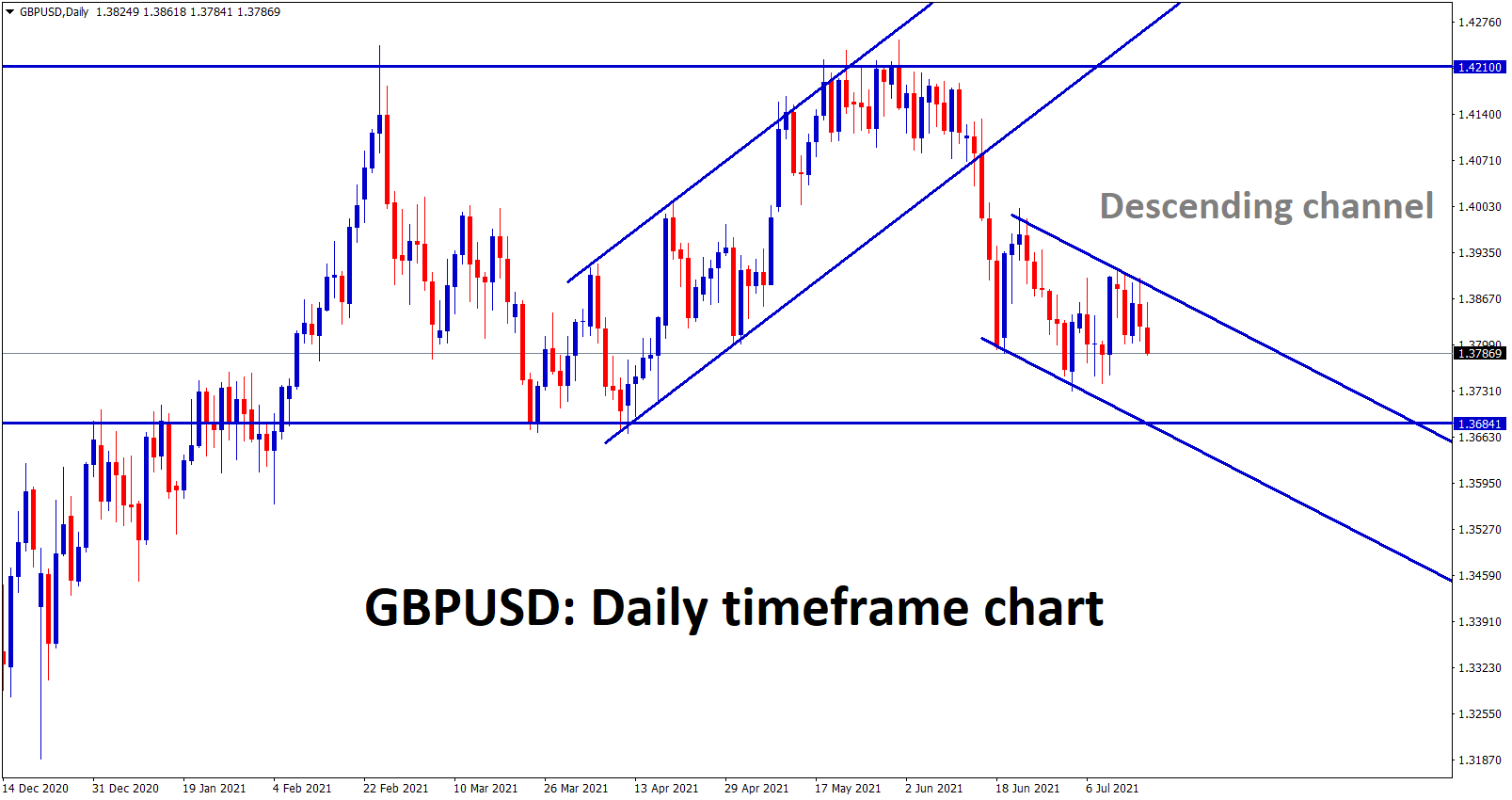 GBPUSD is moving in a descending channel right now which will lead the market to the support zone