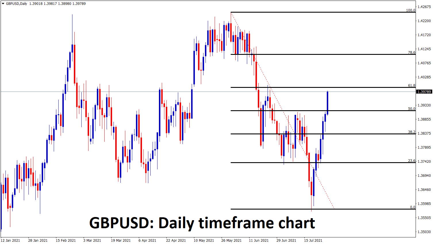 GBPUSD is shooting up without much retracements going to reach 61.8 retracement zone