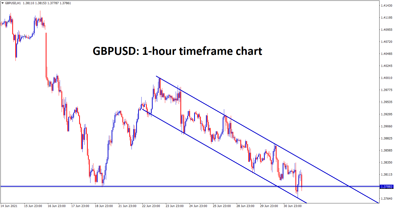 GBPUSD moving in a descending channel and it hits the recent support zone