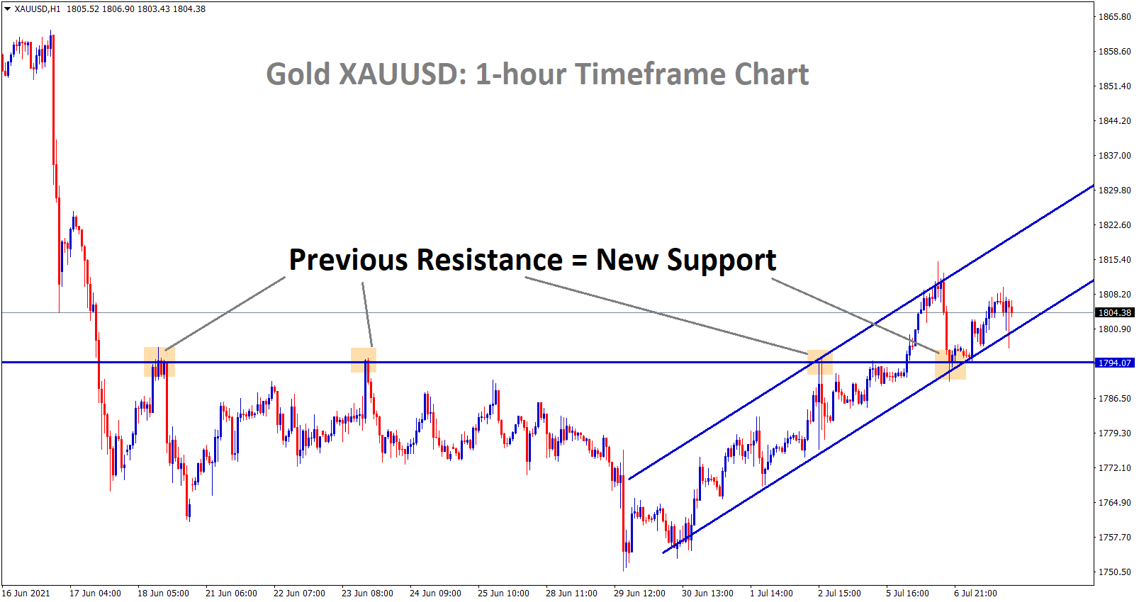 Gold XAUUSD is moving in an uptrend and the previous resistance acting now as a new support level