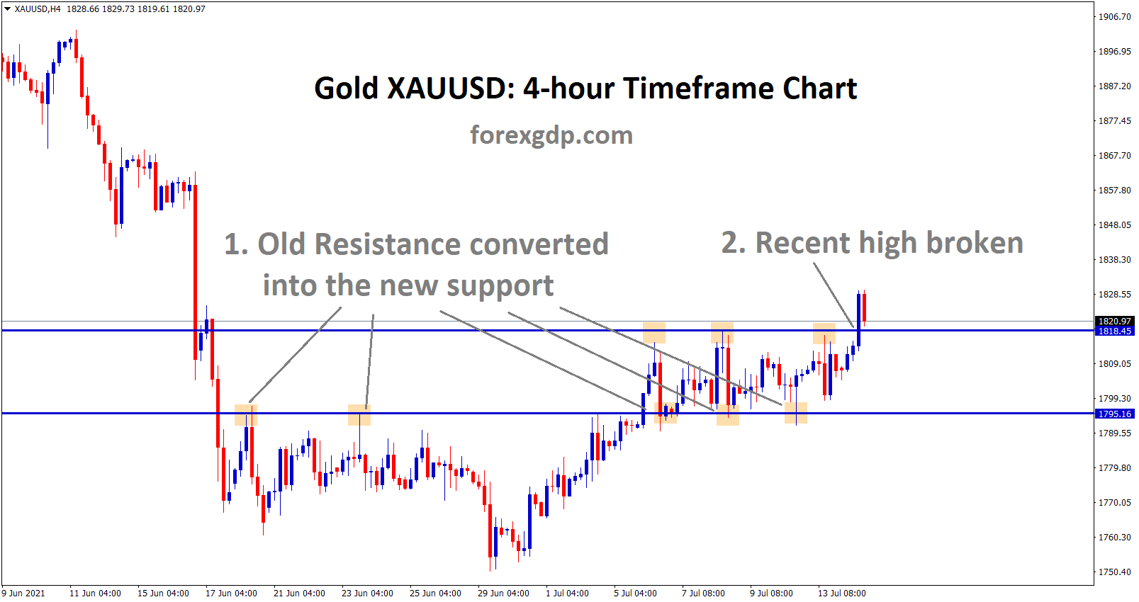 Gold XAUUSD old resistance converted into the new support and recent high was broken today.