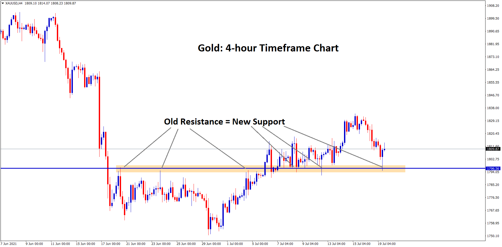 Gold bounces back again from the support zone old resistance new support