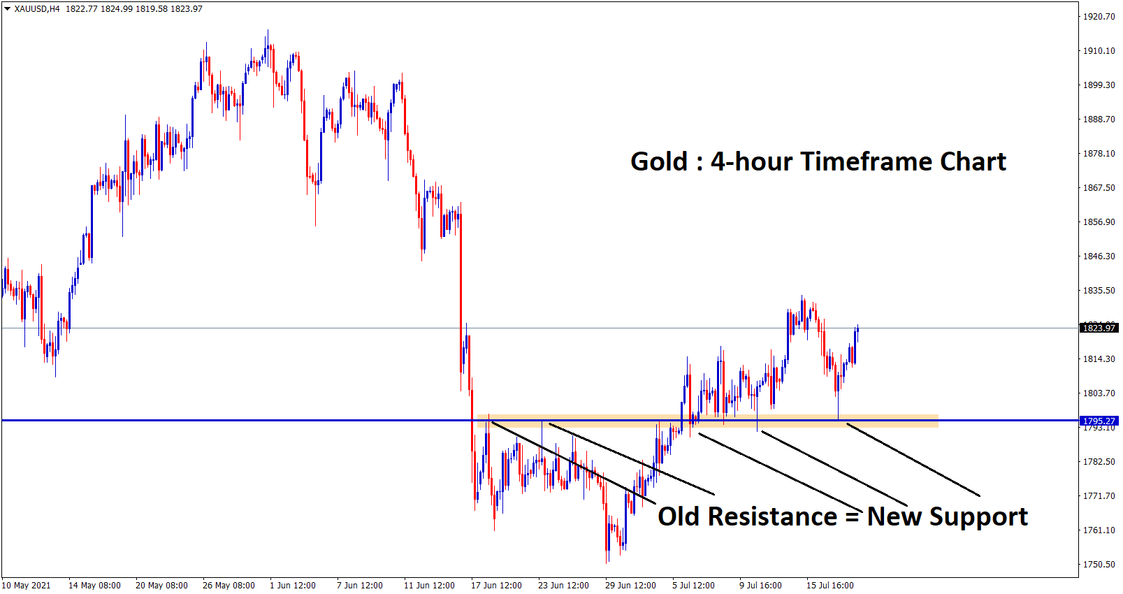 Gold bounces back from the support zone and the market is ranging now