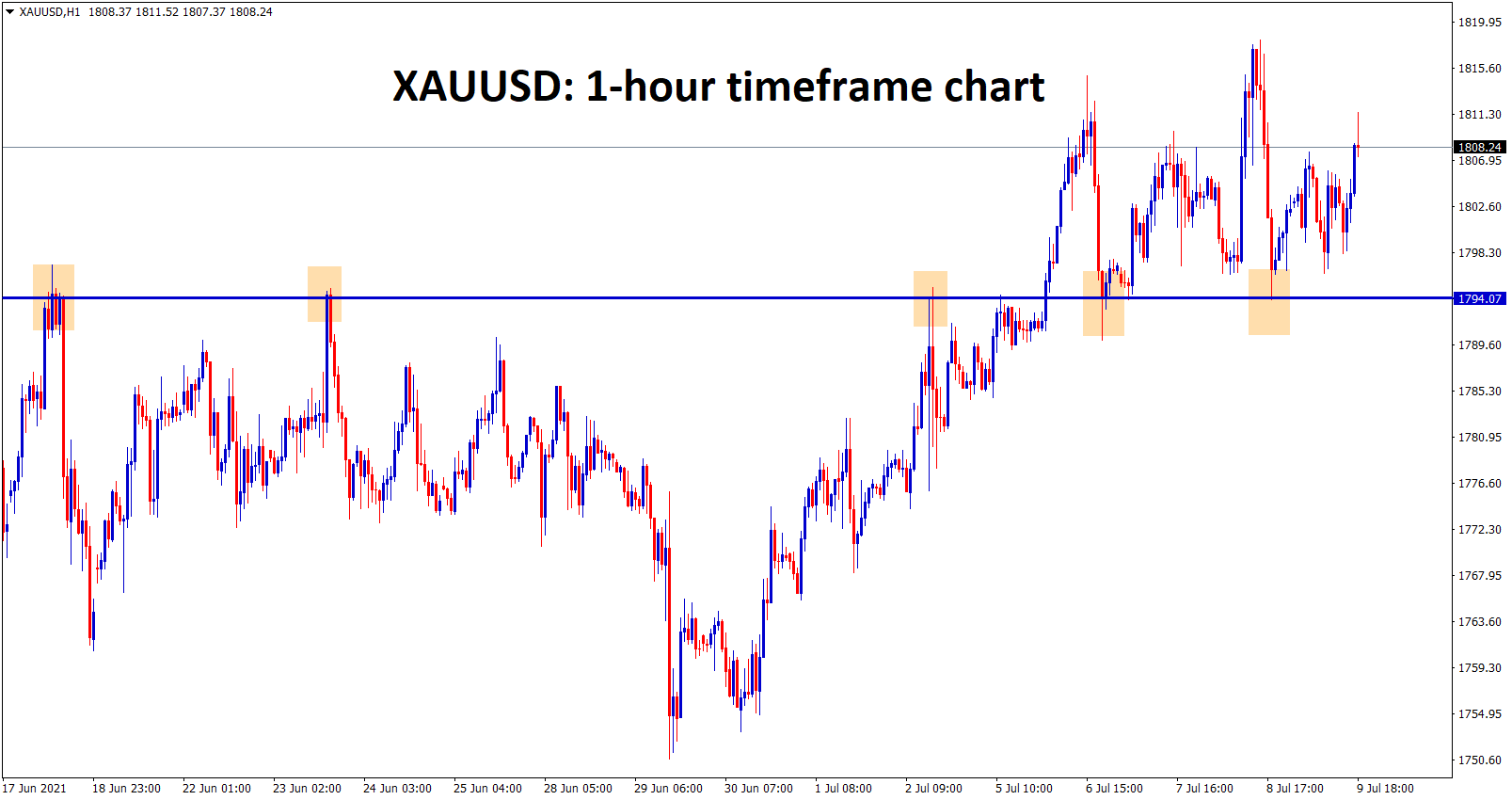 Gold has bounced back from the support zone for more times.