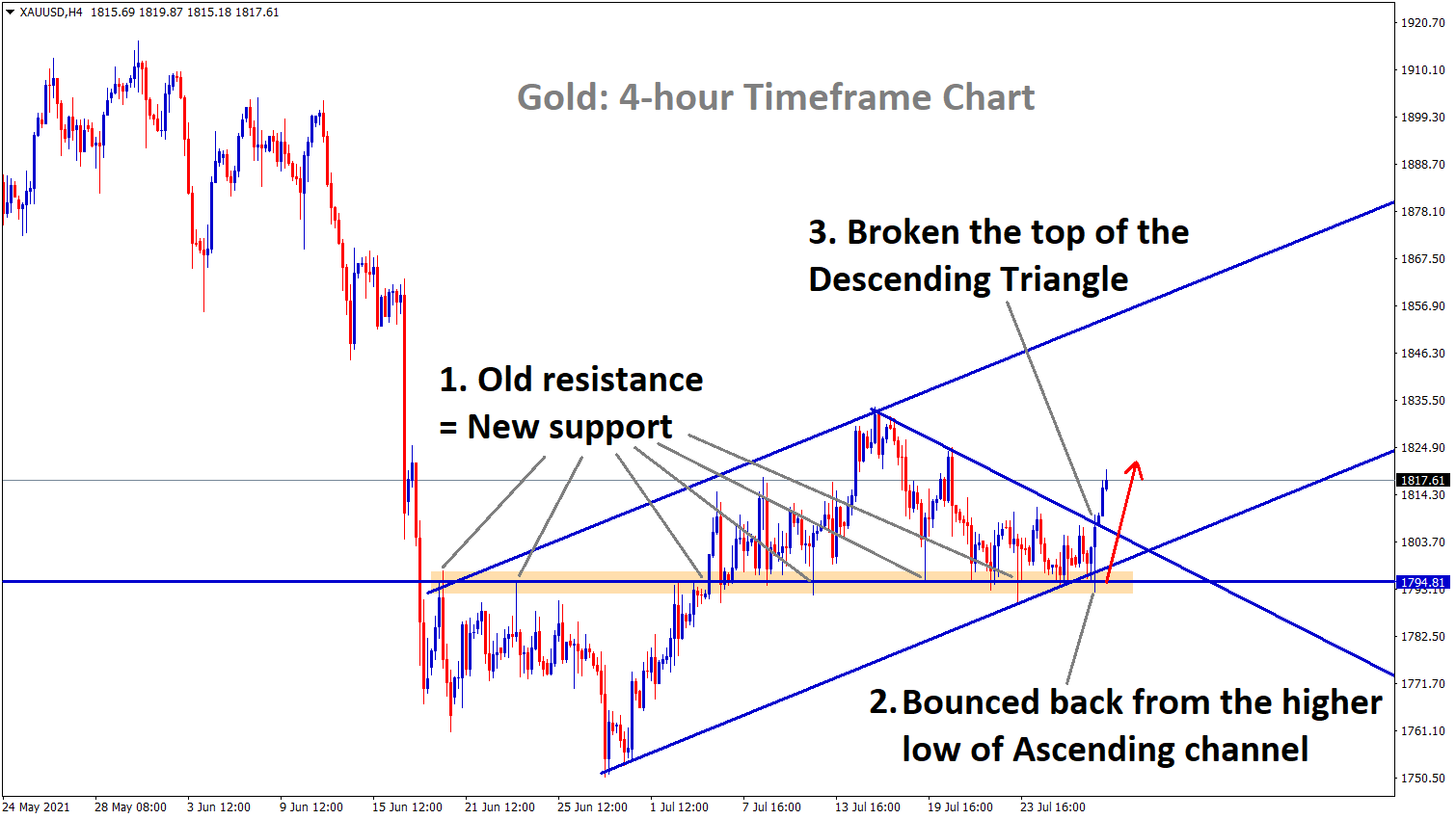 Gold has broken the top of the Descending triangle and bounced back from the higher low Copy