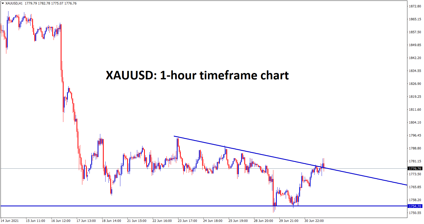 Gold hits the lower high zone of the Descending Triangle
