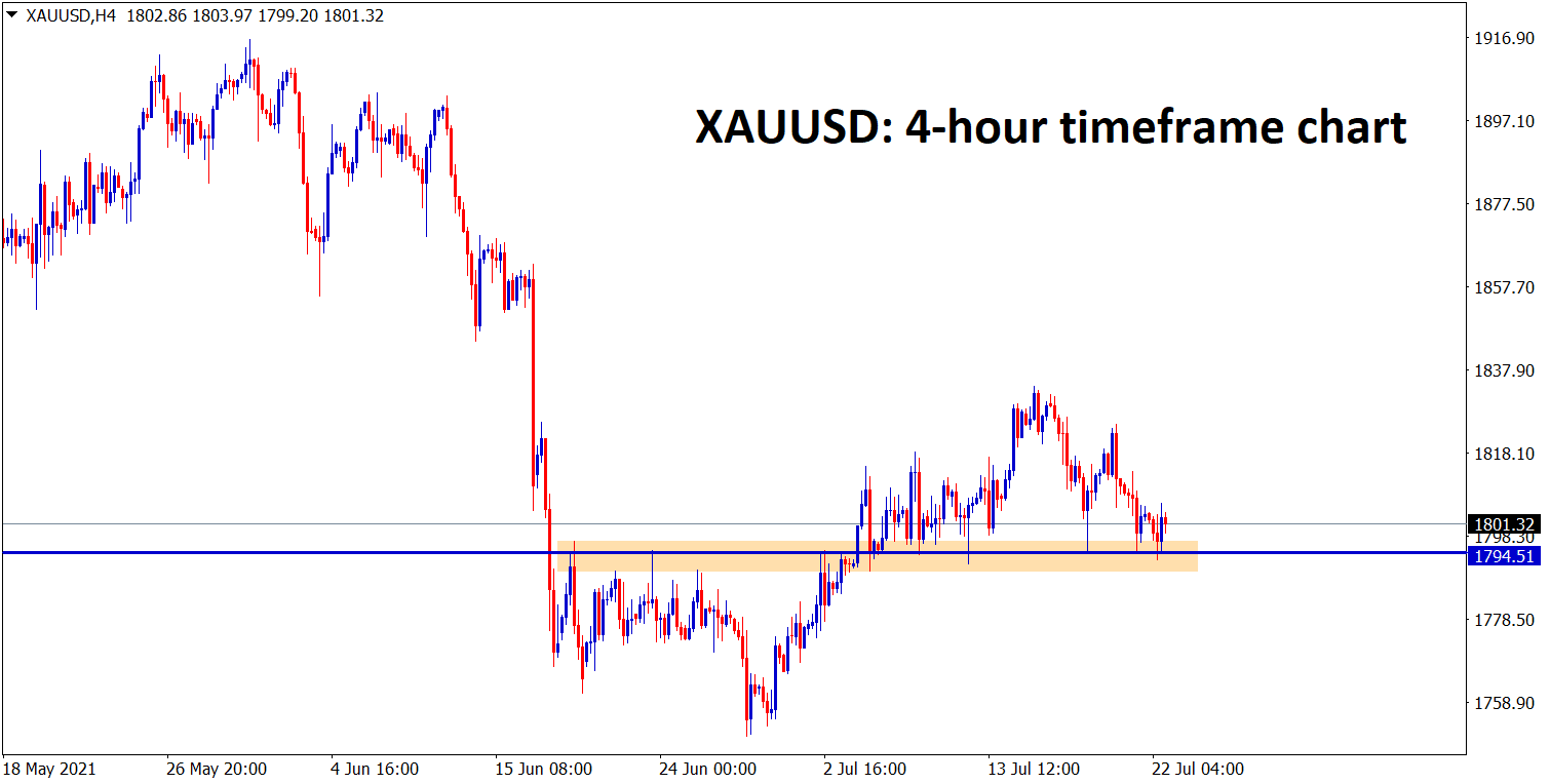Gold is at the support level wait for the reversal or breakout confirmation