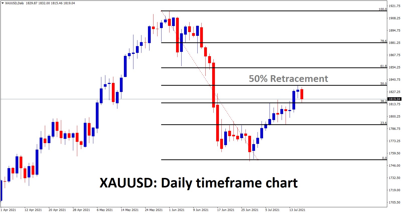 Gold is making a correction after making 50 retracement