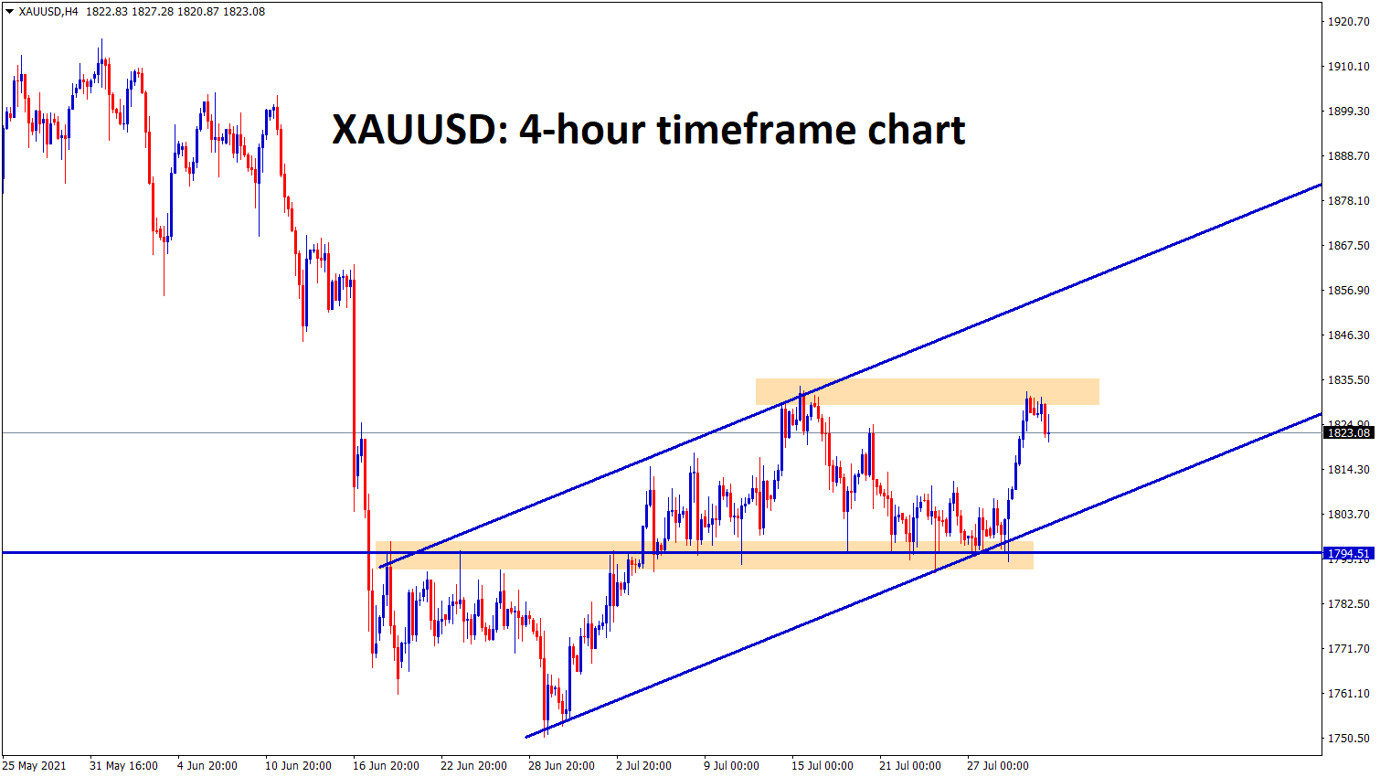 Gold is making a correction fromt he resistance zone in an uptrend