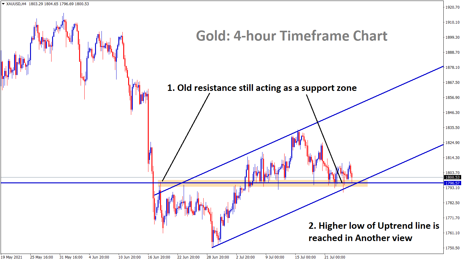 Gold is still moving between the range zones where resistance turned into support and the higher low of uptrend line is reached in another view.