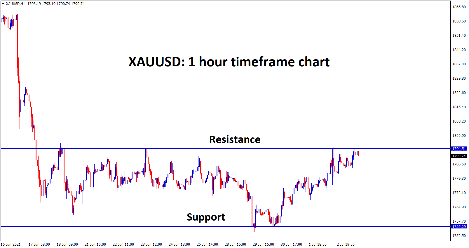 Gold is still moving betweent he resistance and support level