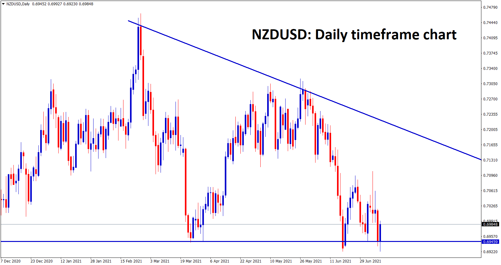 NZDUSD at the bottom level of the Descending Triangle pattern