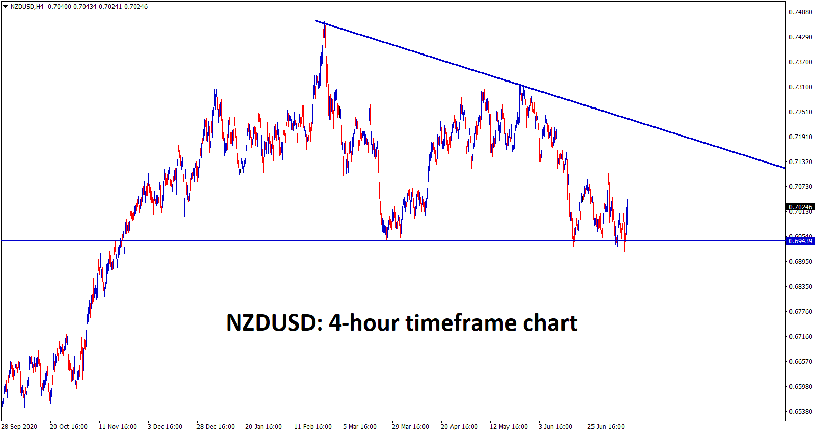 NZDUSD bounces back due to RBNZ Interest rate decision Newzealand dollar becomes stronger now