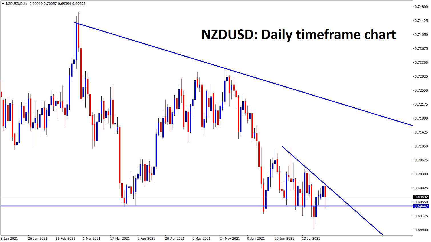 NZDUSD has formed major and minor descending Triangle pattern wait for the breakout from the minor triangle pattern