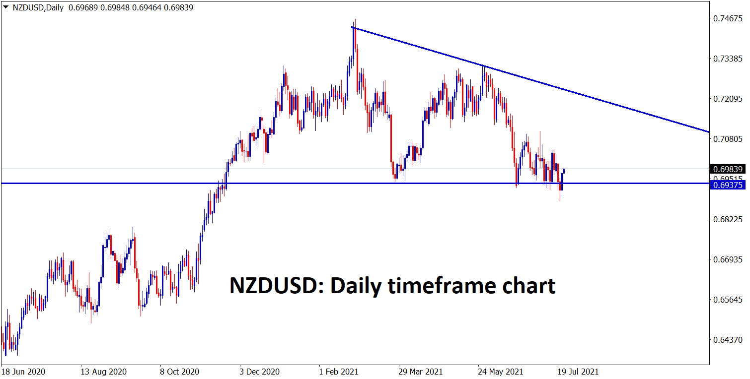 NZDUSD is bouncing back from the support zone in a Descending Triangle pattern