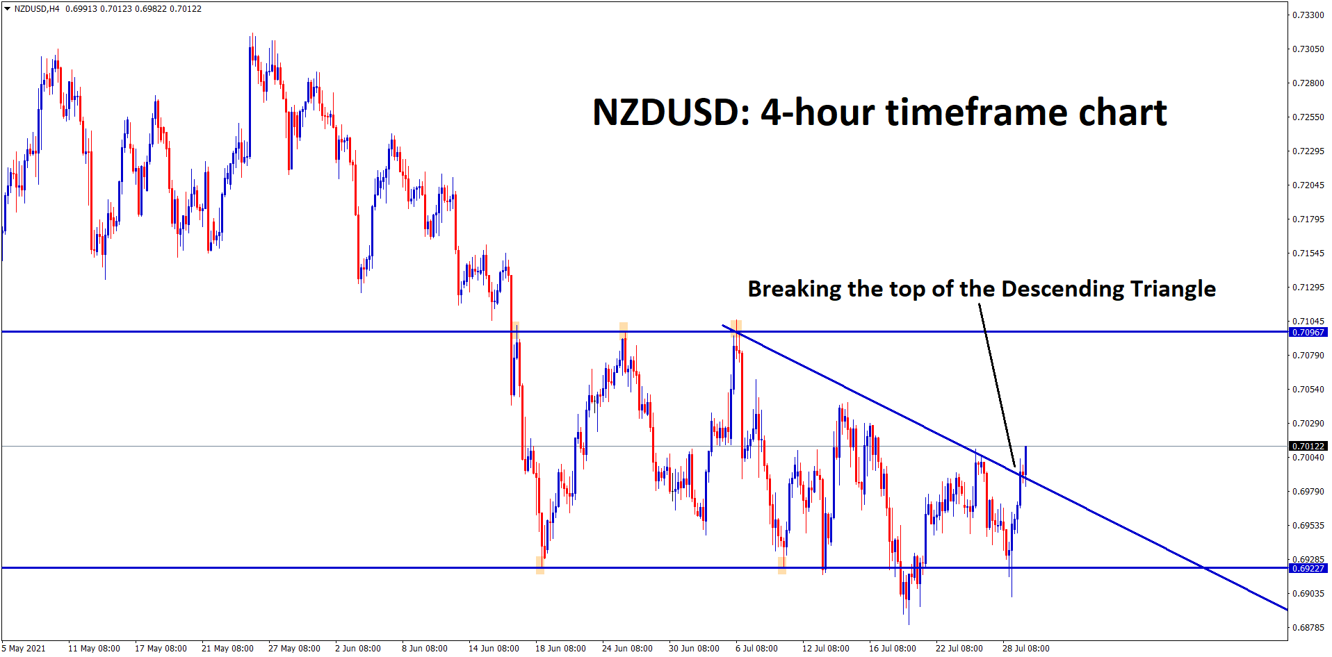 NZDUSD is breaking the top of the Descending Triangle pattern