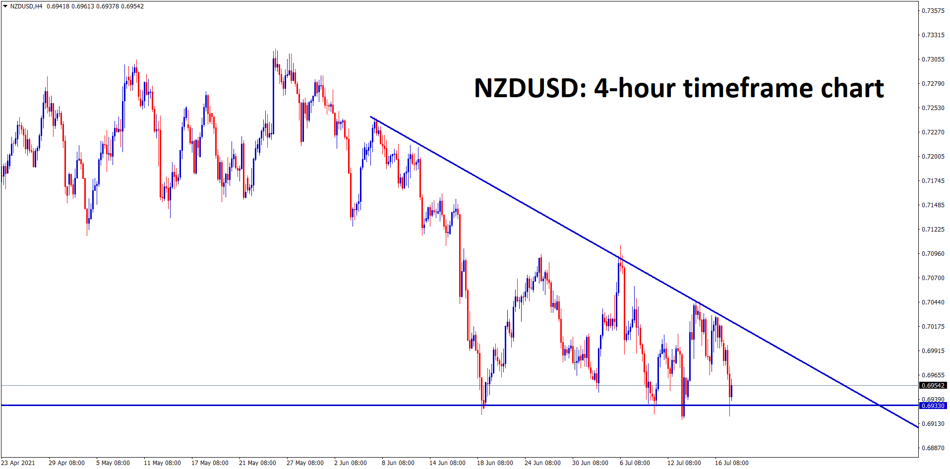NZDUSD is moving in a Descending Triangle pattern wait for the breakout from this triangle.