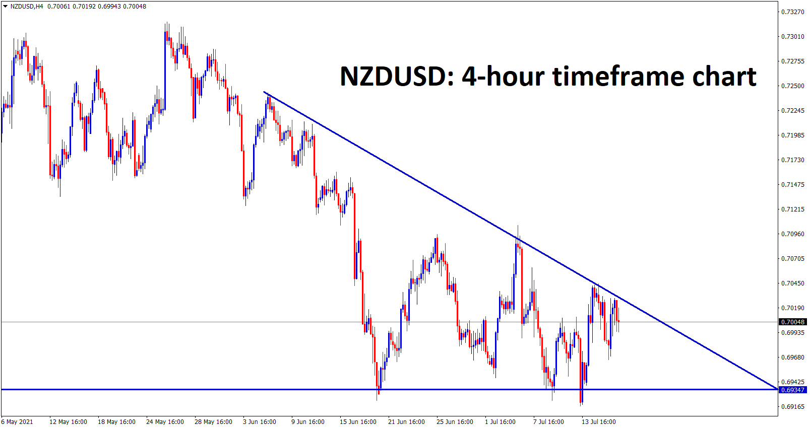 NZDUSD is moving in a descending triangle pattern for a long time triangle getting narrower we can expect a breakout soon from this triangle pattern.
